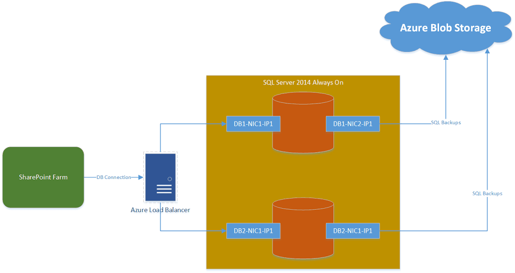 How to ensure SharePoint performance during SQL backups