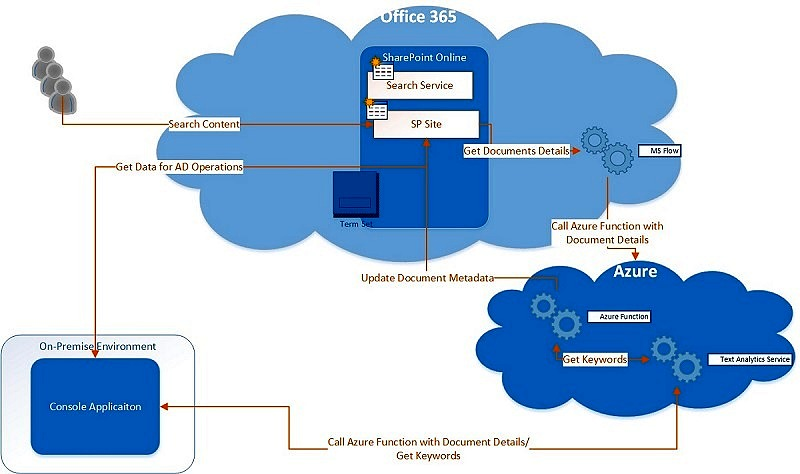 Cloud Decoded - Lets Understand Cloud Better
